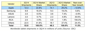 Dip in Customer Satisfaction Causes Apple To Lose Tablet Market Share