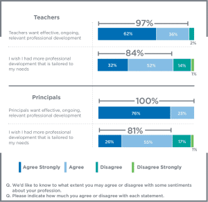 Teachers' & Principals' Views on Equity: Access to Books at Home and in the Classroom