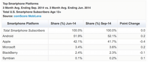 Recent comScore Report Places Android on Top in U.S.