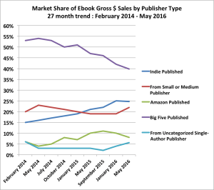 Big 5 Publishers e-book revenue starts to rebound