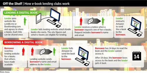 ebook lending
