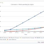 eBooks Will Account for 50% of All Books Sold by 2016