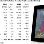 Gartner predicts iPad to be the tablet king through 2015