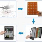 Hanvon develops Dual-Touch ERT Technology