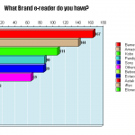 What Brand e-Reader do you have? Top 10 Poll Results