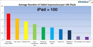Apple iPad Leads Tablet Web Traffic with 91%