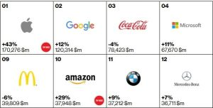 Apple is more valuable than Amazon