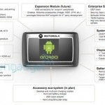 Motorola developing a rugged business tablet running Android
