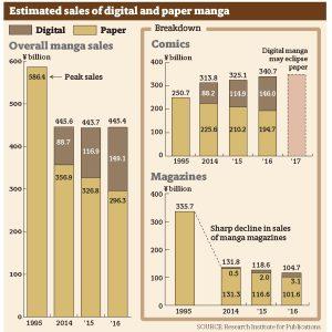 The Future of Manga is Digital