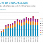 Are e-Book and Print Sales Cycles Different?