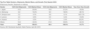 Amazon Tablet Sales Increase by 5421%