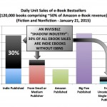 Indie Authors Are to Blame for Lack of Meaningful e-Book Data