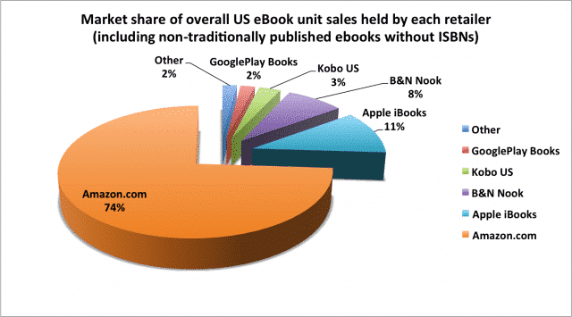 What Market Share Do Amazon Apple B Amp N Kobo And Google