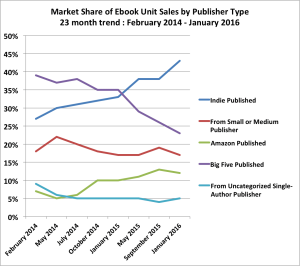 Indie Authors Are Responsible for the US eBook Decline