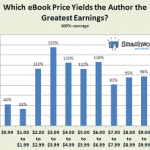 Smashwords Releases Data from eBook Sales Study