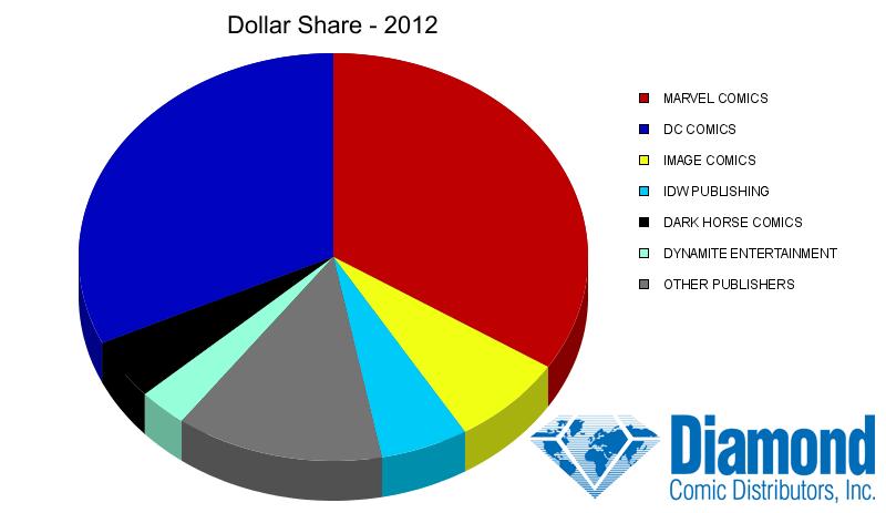 diamond digital sales chart