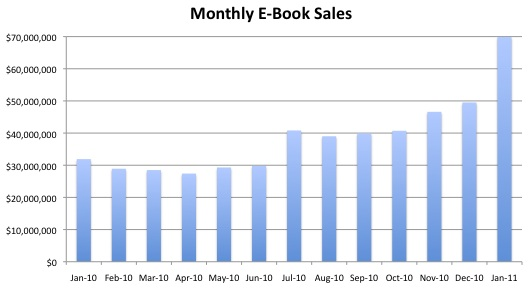 2011-01-sales