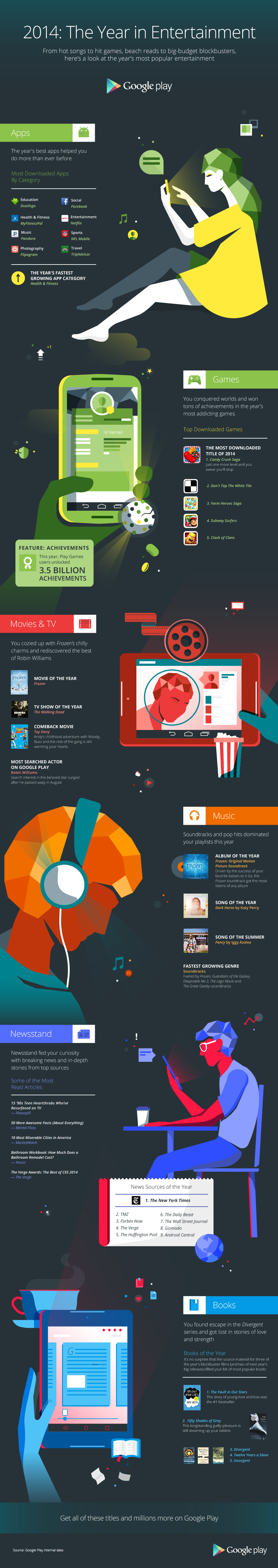 Google Announces Top Reading Apps and eBooks of 2014