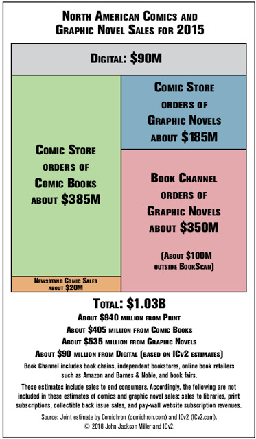 2015 Comic Sales Infographic