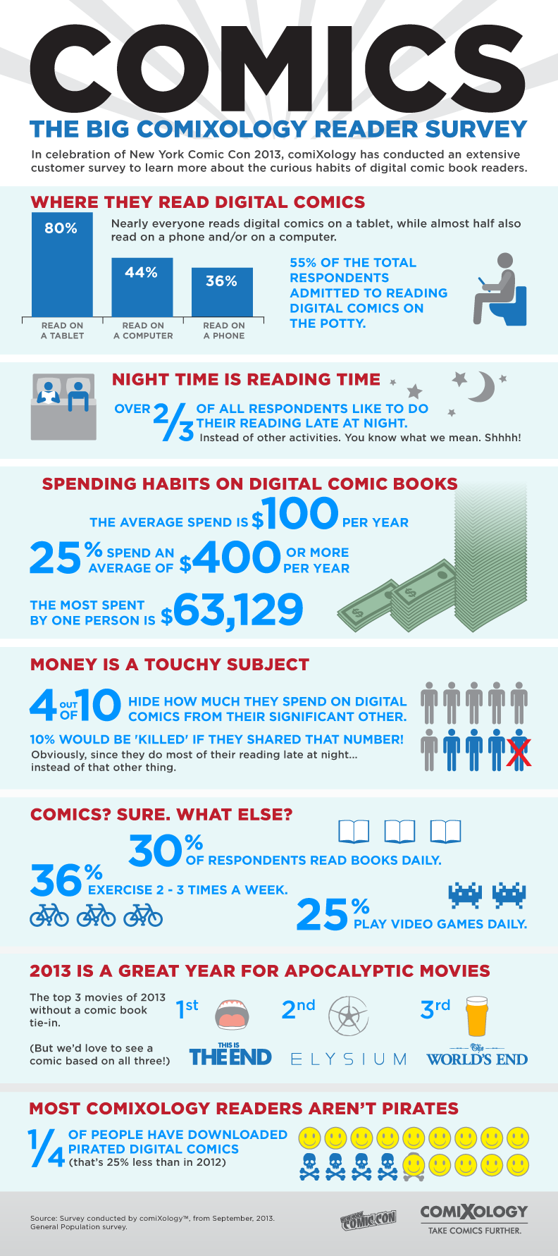 ComiXology Infographic