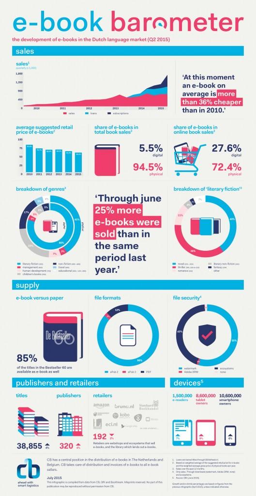 15.0040 E-books Infographic Q4_v3.indd