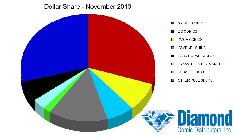 November 2013 dollar share