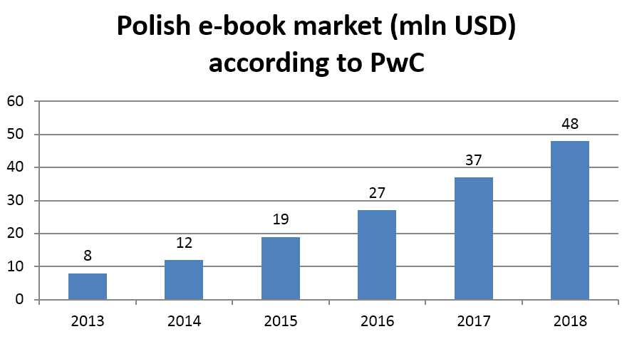 The polish ebook industry is on the rise he notes that there is only 40000 ebook titles currently in circulation and 80 of new books that come out are digitized fandeluxe Image collections