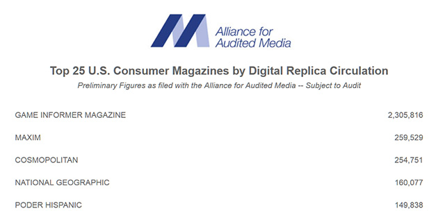 Top 25 U.S. Consumer Magazines by Total Paid and Verified Circulation Blog