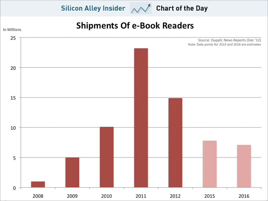 chart-of-the-day-the-death-of-the-e-book-reader