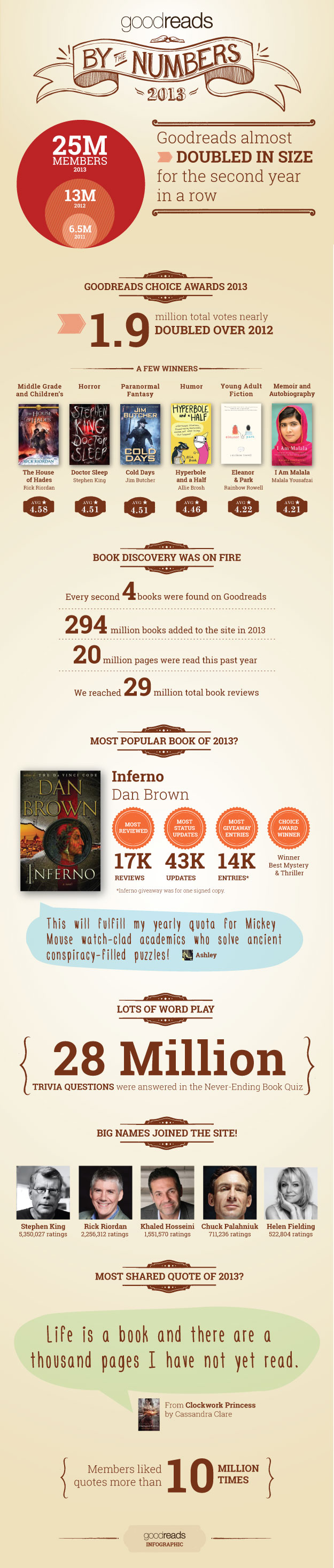 goodreads-infographic