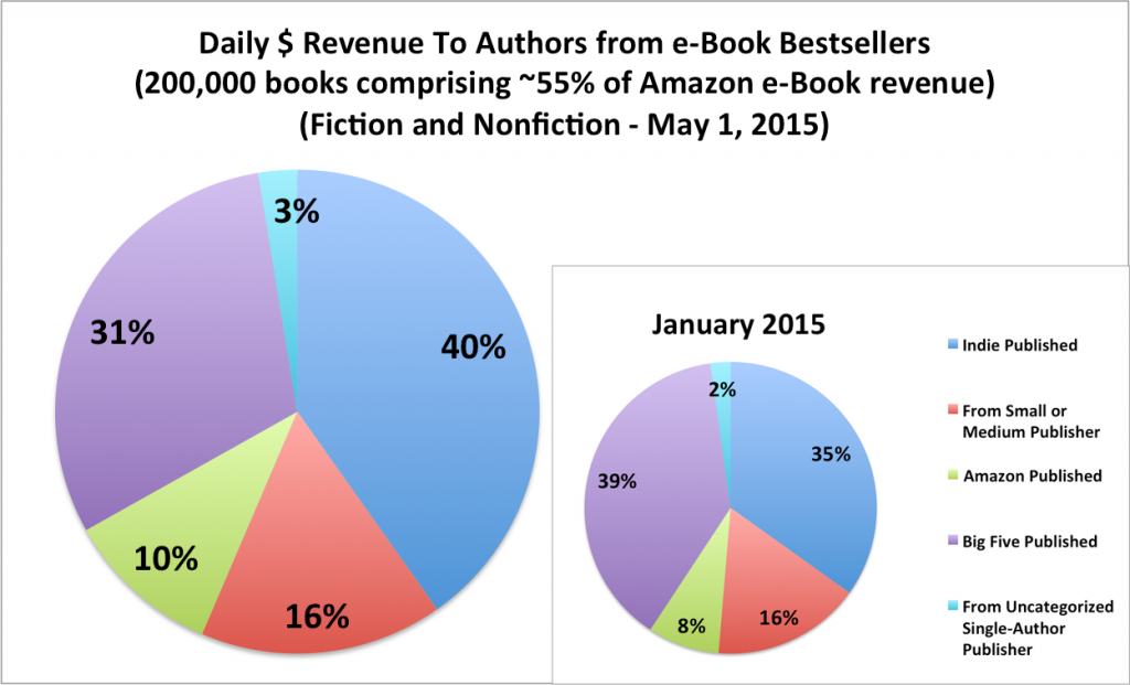may-2015-combined-authorearnings