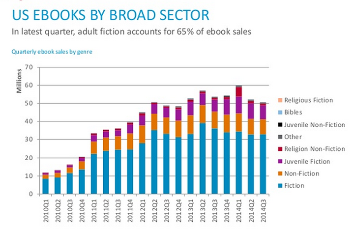 Are E Book And Print Sales Cycles Different
