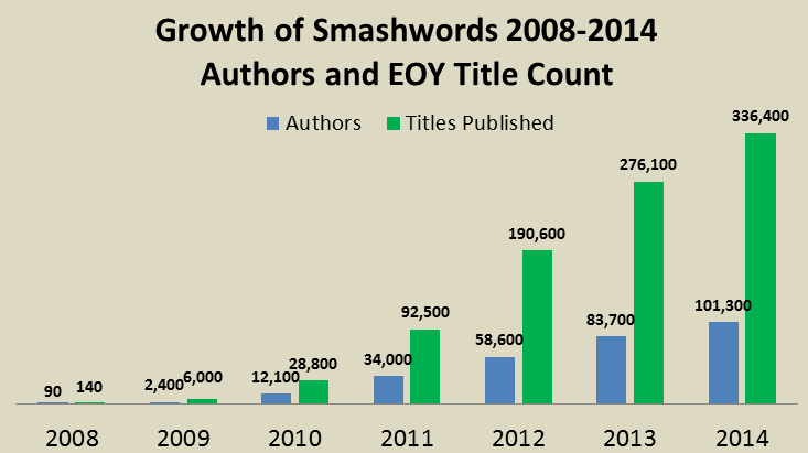 smashwords growth 2008-2014