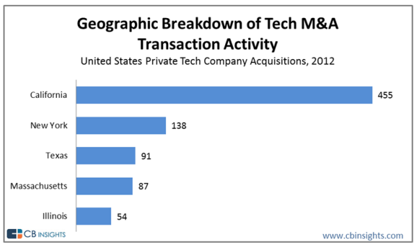 tech-acquisitions-united-states