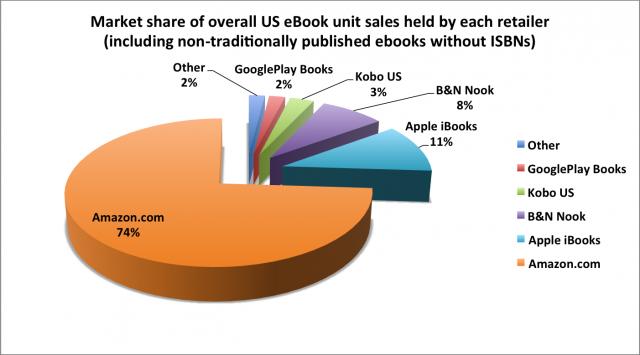 What Market Share Do Amazon Apple B Amp N Kobo And Google