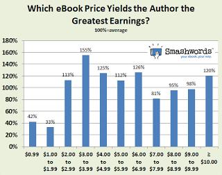 Yield graph courtesy of Smashwords.com blog